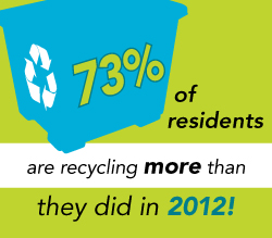 "Image of Blue curbside recycling bin. Text reads: ""73% of residents are recycling more than they did in 2012"""