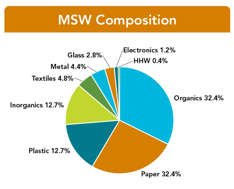 "Missouri Statewide Municipal Solid Waste (MSW) Composition. Pie chart reflects the composition percentages of the nine broad material categories in Missouri landfills. Text reads ""MSW Composition. Organics, 32.4%; Paper, 26%; Plastic, 15.3%; Inorganics, 12.7%; Textiles, 4.8%; Metal, 4.4%; Glass, 2.8%; Electronics, 1.2%; HHW, 0.4%."