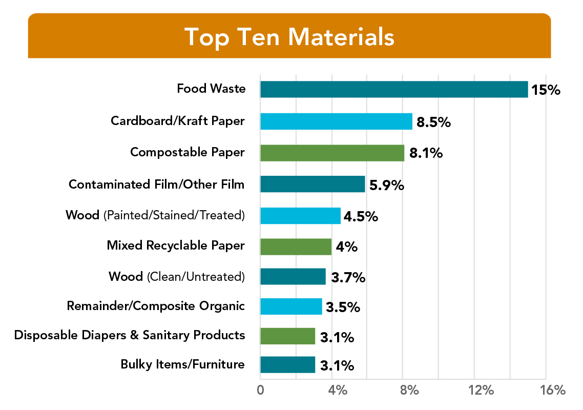 "Top 10 Most Prevalent Materials in Statewide Municipal Solid Waste Stream. Bar graph reflects the top ten components of residential, commercial and institutional waste are listed below. When summed, they account for over 59 percent of the overall municipal solid waste tonnage from the study of Missouri landfills. Text reads ""Top Ten Materials. Food Waste, 15%; Cardboard/Kraft Paper, 8.5%; Compostable Paper, 8.1%; Contaminated Film/Other Film, 5.9%; Wood - Painted/Stained/Treated, 4.5%; Mixed Recyclable Paper, 4%; Wood - Clean/Untreated, 3.7%; Remainder/Composite Organic, 3.5%; Disposable Diapers & Sanitary Products, 3.1%; Bulky Items/Furniture, 3.1%."
