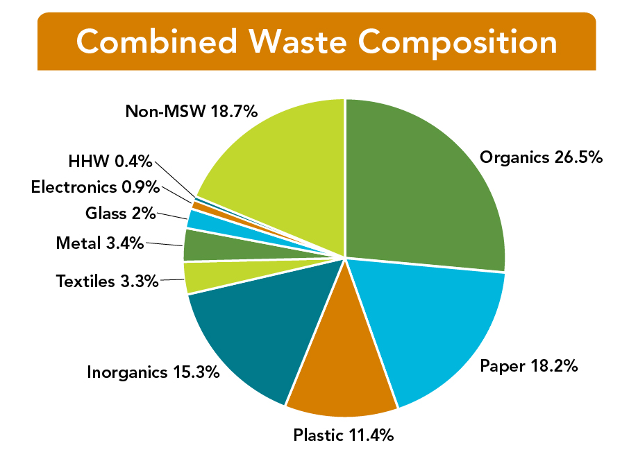 "Missouri Statewide Municipal Solid Waste (MSW) Composition Disposed. Pie chart shows percentages of materials disposed of in Missouri landfills. Text reads ""Combined Waste composition. Organics, 26.5%; Paper, 18.2%; Plastic, 11.4%; Inorganics, 15.3%; Textiles, 3.3%; Metal, 3.4%; Glass, 2%; Electronics, 0.9%; HHW, 0.4%; Non-MSW, 18.7%."